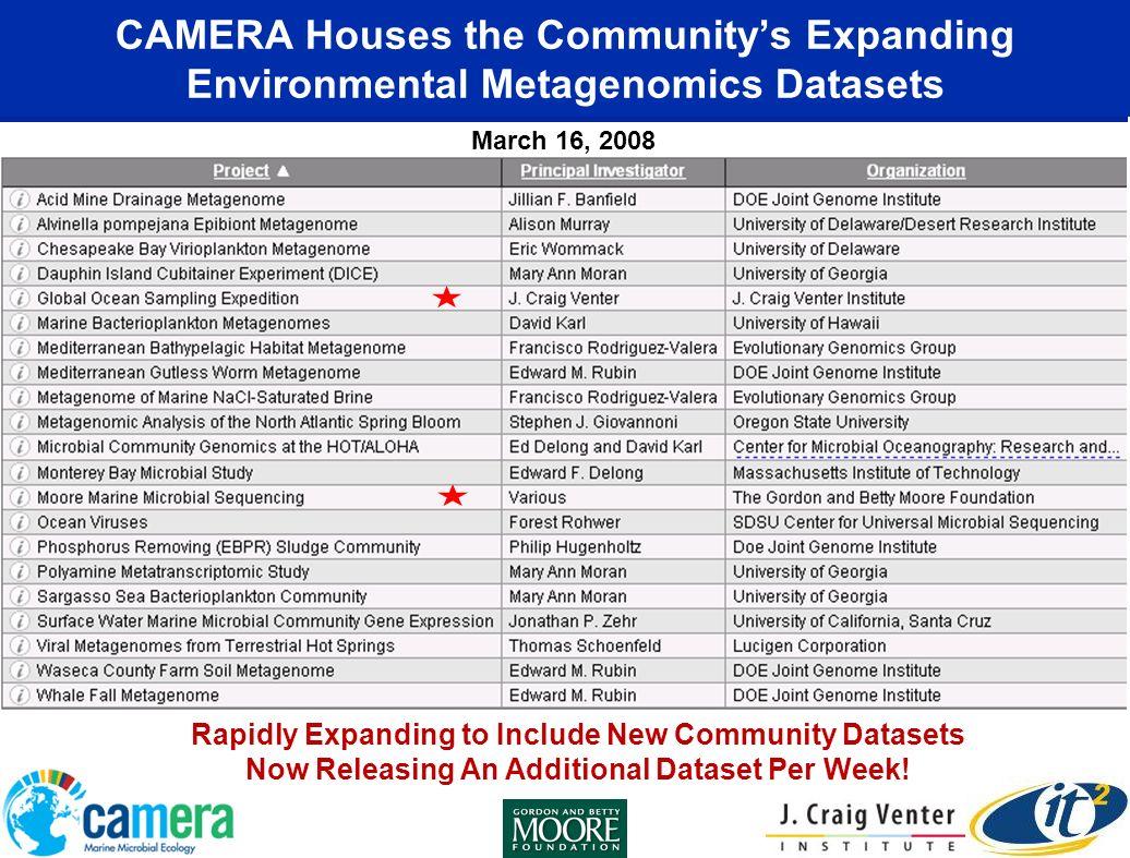 CAMERA Timeline 2006200720082009 Alpha Preview of CAMERA 2.0 CAMERA 1.3.2.28 CAMERA 2.0 CAMERA 2.0 Beta Start of CAMERA Availability of GOS Data (0.7) CAMERA 1.0 CAMERA 1.2.6 Source: Jeff Grethe, NCMIR, CAMERA, UCSD