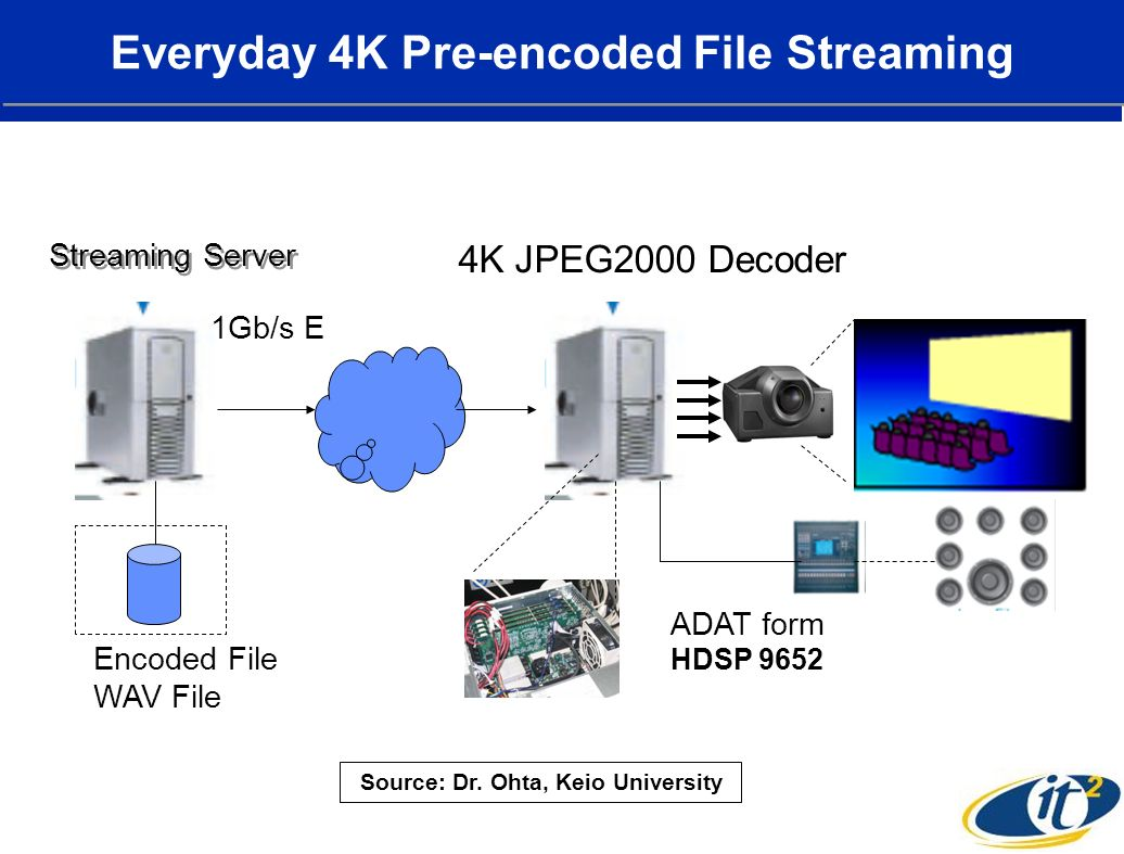 Everyday 4K Pre-encoded File Streaming 1Gb/s E ADAT form HDSP 9652 Encoded File WAV File Streaming Server 4K JPEG2000 Decoder Source: Dr.