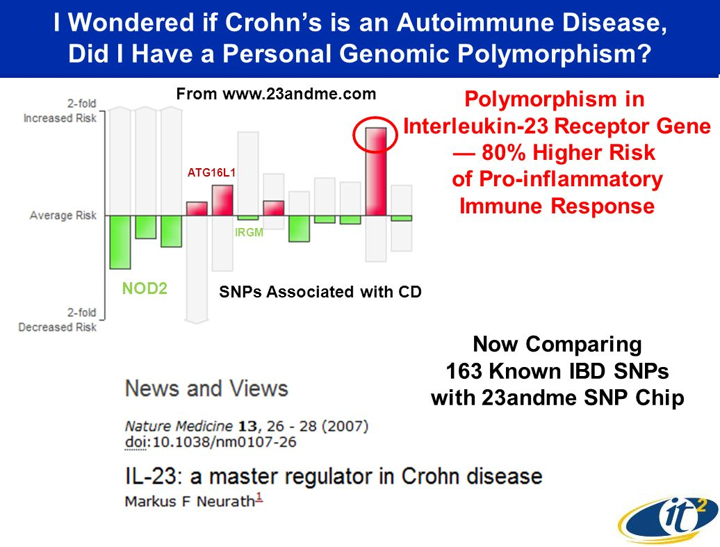 I Wondered if Crohns is an Autoimmune Disease, Did I Have a Personal Genomic Polymorphism? From www.23andme.com SNPs Associated with CD Polymorphism i