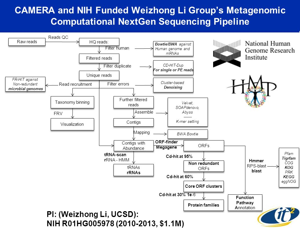 CAMERA and NIH Funded Weizhong Li Groups Metagenomic Computational NextGen Sequencing Pipeline Raw reads Reads QC HQ reads: Filter human Bowtie/BWA ag