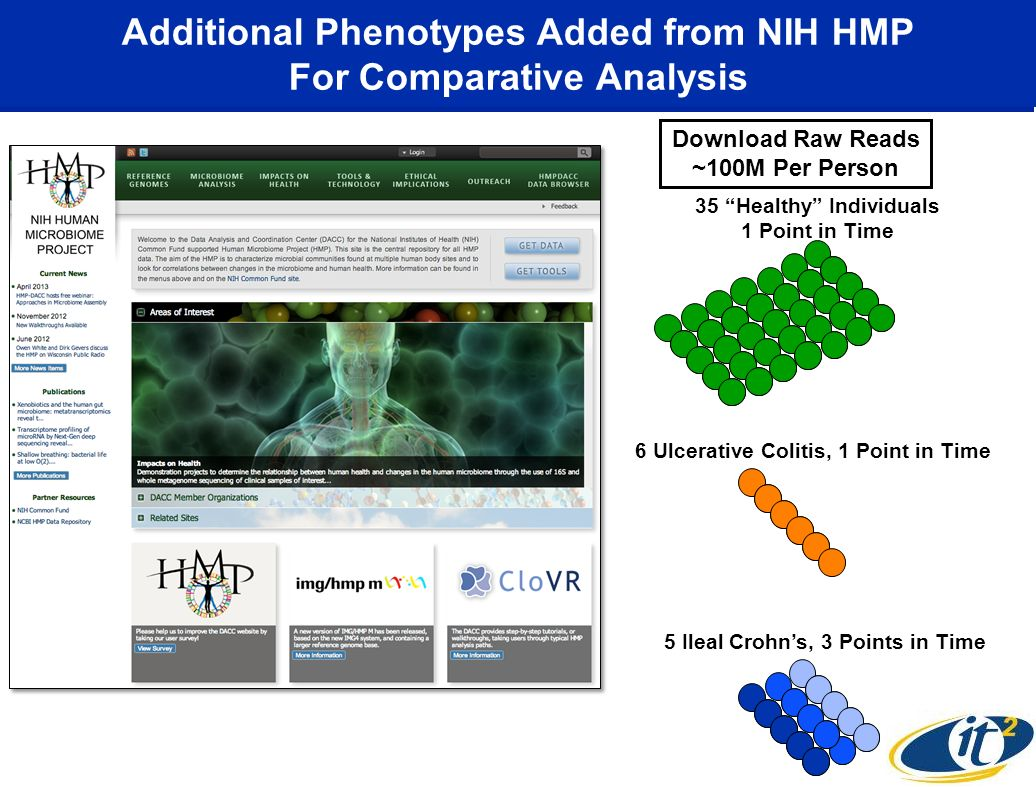 Additional Phenotypes Added from NIH HMP For Comparative Analysis 5 Ileal Crohns, 3 Points in Time 6 Ulcerative Colitis, 1 Point in Time 35 Healthy In