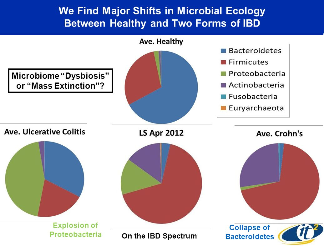 We Find Major Shifts in Microbial Ecology Between Healthy and Two Forms of IBD Collapse of Bacteroidetes Explosion of Proteobacteria Microbiome Dysbio