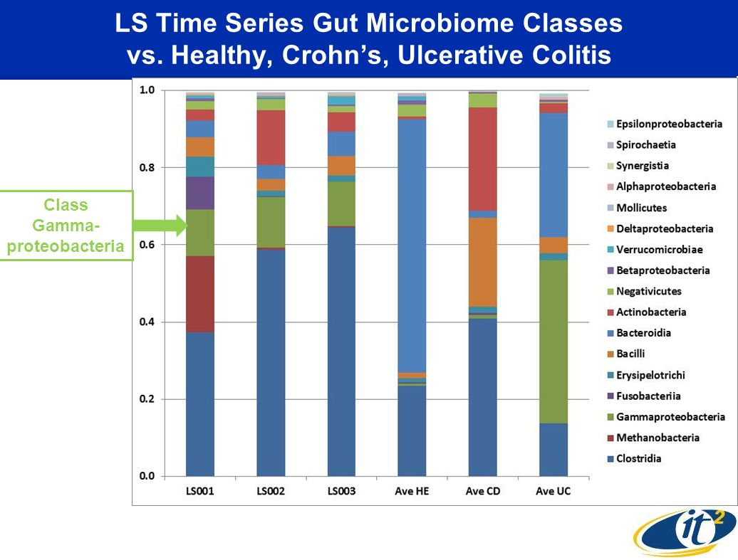 LS Time Series Gut Microbiome Classes vs. Healthy, Crohns, Ulcerative Colitis Class Gamma- proteobacteria