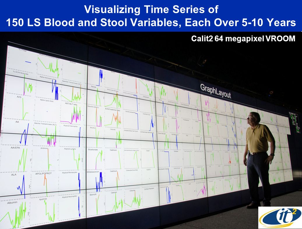 Visualizing Time Series of 150 LS Blood and Stool Variables, Each Over 5-10 Years Calit2 64 megapixel VROOM