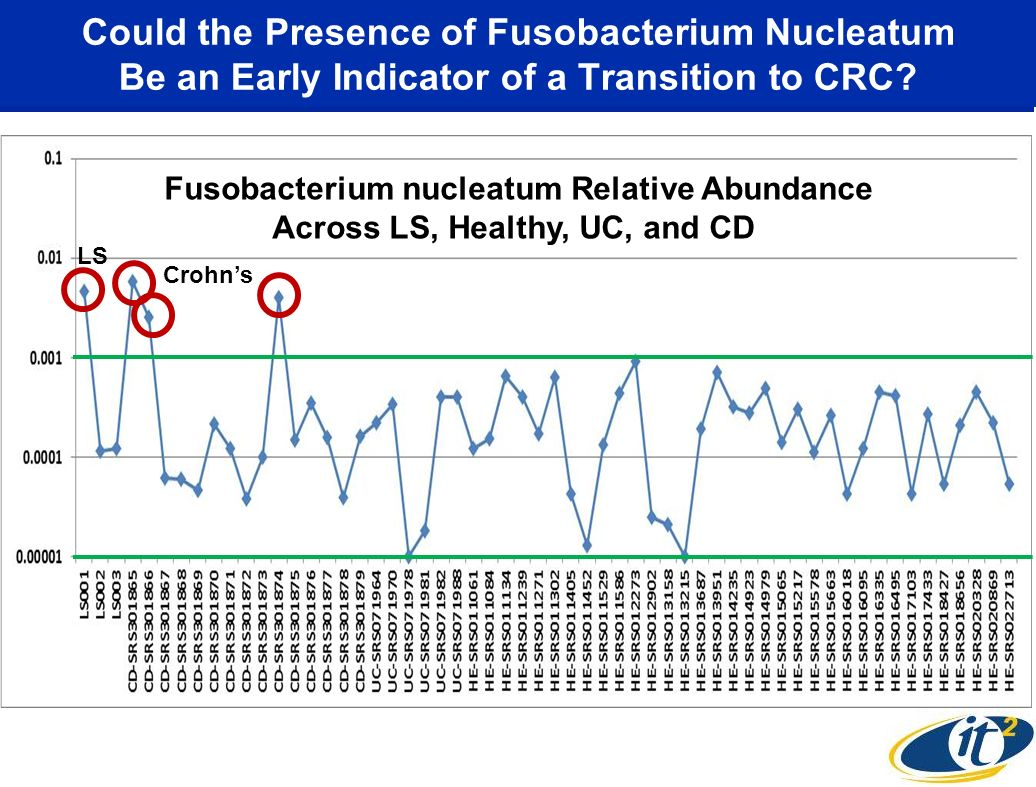Could the Presence of Fusobacterium Nucleatum Be an Early Indicator of a Transition to CRC? LS Crohns Fusobacterium nucleatum Relative Abundance Acros