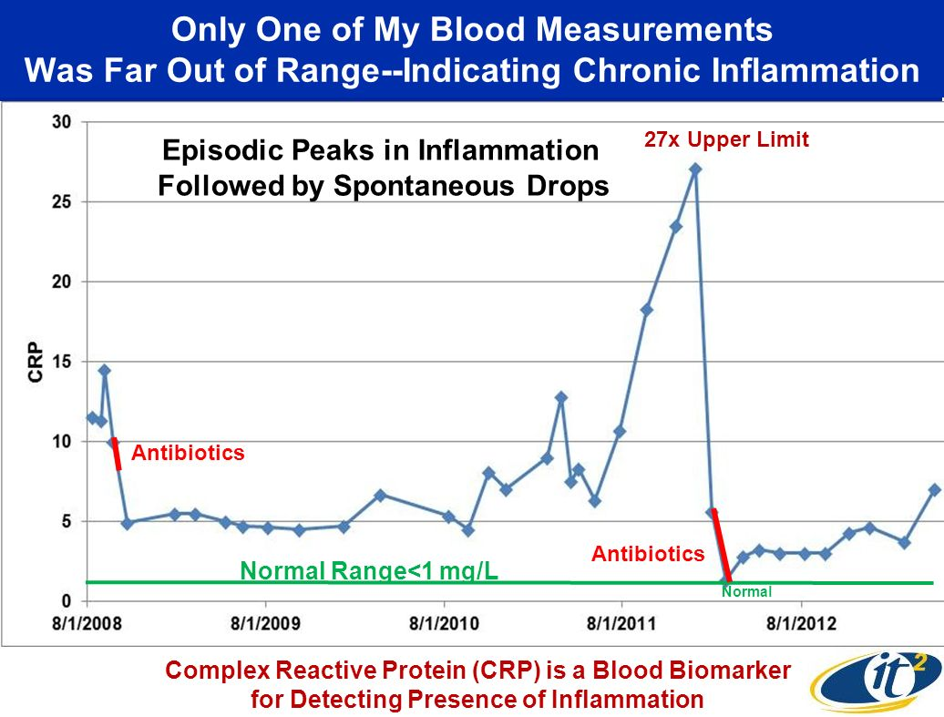 Only One of My Blood Measurements Was Far Out of Range--Indicating Chronic Inflammation Normal Range<1 mg/L Normal 27x Upper Limit Antibiotics Episodi