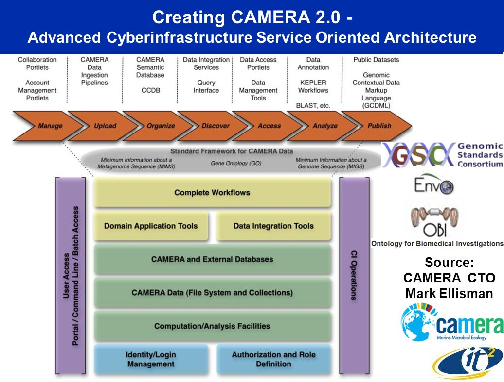 Creating CAMERA 2.0 - Advanced Cyberinfrastructure Service Oriented Architecture Source: CAMERA CTO Mark Ellisman