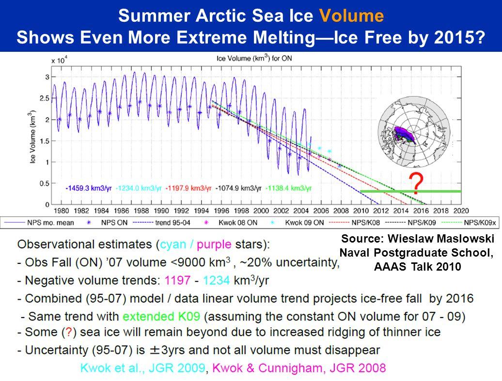 Summer Arctic Sea Ice Volume Shows Even More Extreme MeltingIce Free by 2015? Source: Wieslaw Maslowski Naval Postgraduate School, AAAS Talk 2010