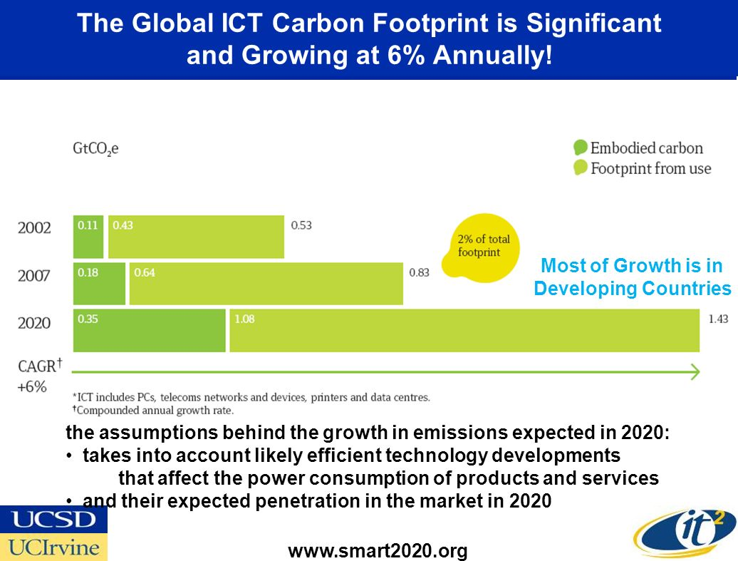 The Global ICT Carbon Footprint is Significant and Growing at 6% Annually! www.smart2020.org the assumptions behind the growth in emissions expected i