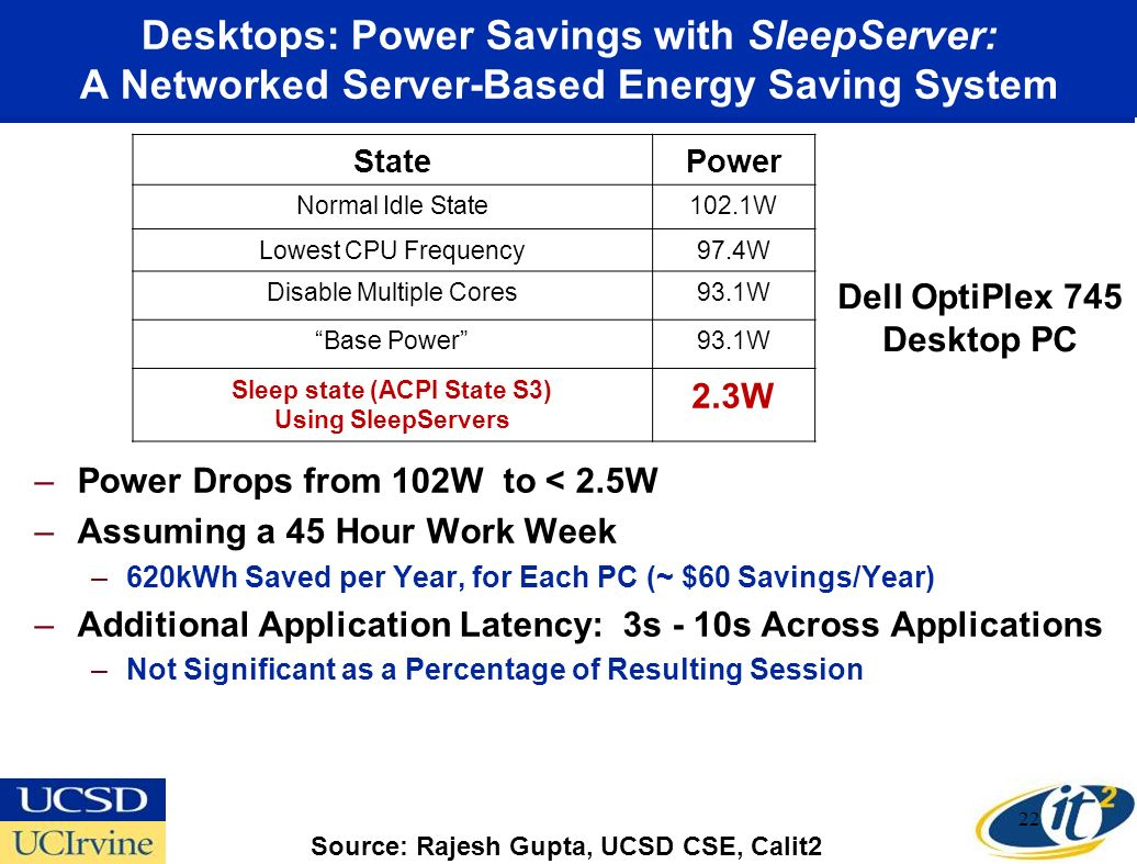 Desktops: Power Savings with SleepServer: A Networked Server-Based Energy Saving System –Power Drops from 102W to < 2.5W –Assuming a 45 Hour Work Week
