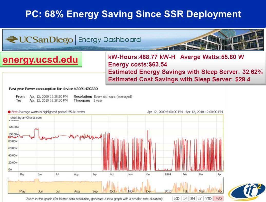 PC: 68% Energy Saving Since SSR Deployment kW-Hours:488.77 kW-H Averge Watts:55.80 W Energy costs:$63.54 Estimated Energy Savings with Sleep Server: 3