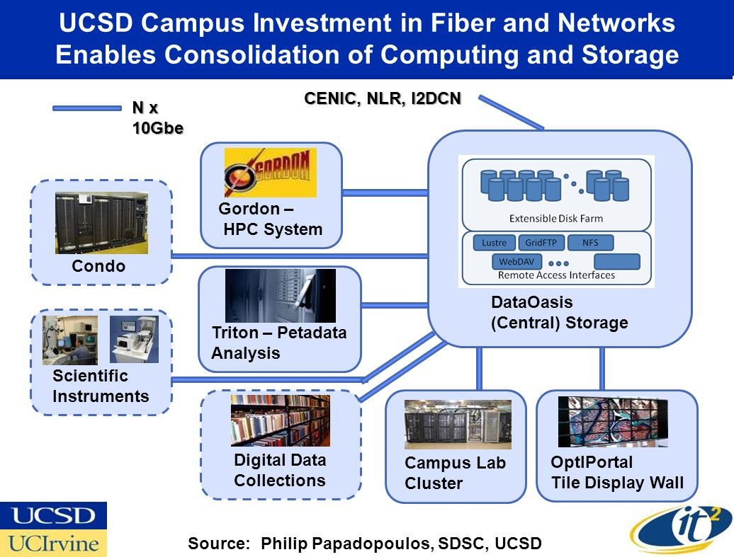 UCSD Campus Investment in Fiber and Networks Enables Consolidation of Computing and Storage DataOasis (Central) Storage OptIPortal Tile Display Wall C