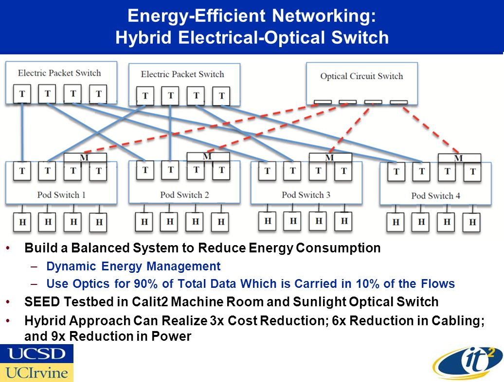 Energy-Efficient Networking: Hybrid Electrical-Optical Switch Build a Balanced System to Reduce Energy Consumption –Dynamic Energy Management –Use Opt