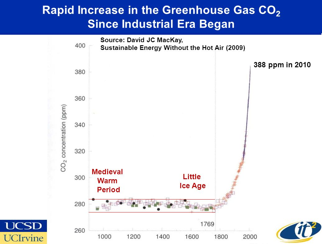 Rapid Increase in the Greenhouse Gas CO 2 Since Industrial Era Began Little Ice Age Medieval Warm Period 388 ppm in 2010 Source: David JC MacKay, Sust