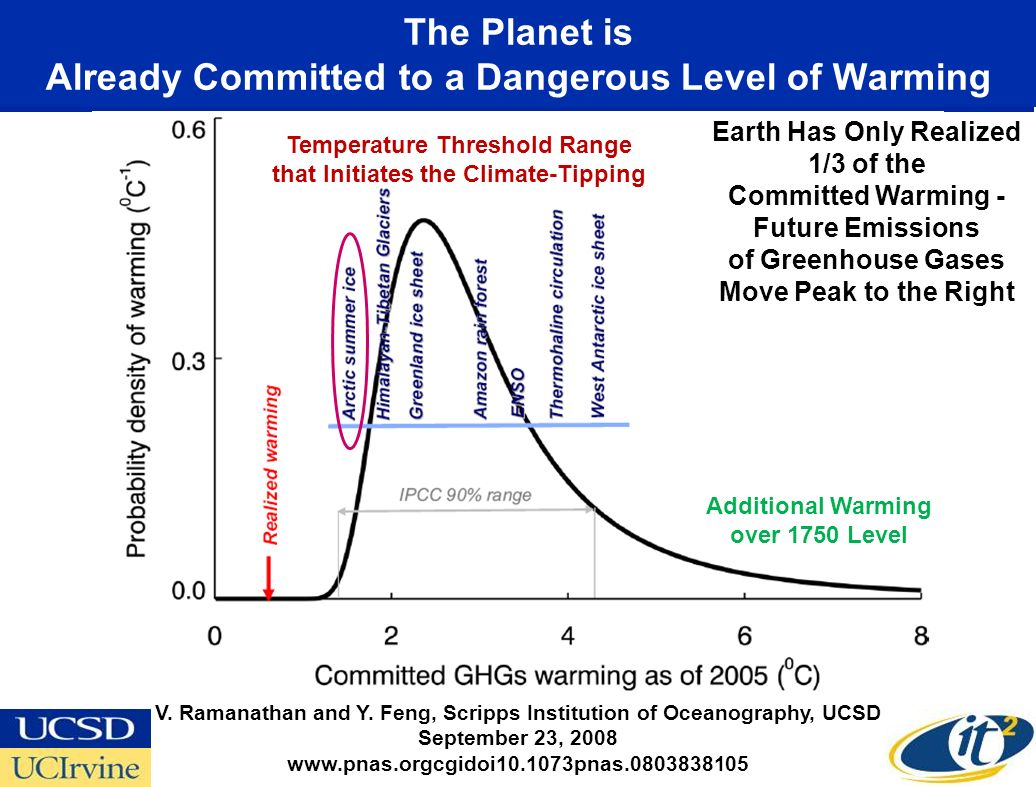 The Planet is Already Committed to a Dangerous Level of Warming Temperature Threshold Range that Initiates the Climate-Tipping V. Ramanathan and Y. Fe