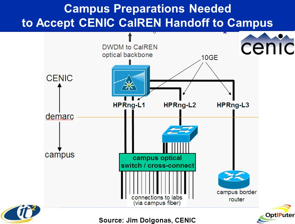 Source: Jim Dolgonas, CENIC Campus Preparations Needed to Accept CENIC CalREN Handoff to Campus