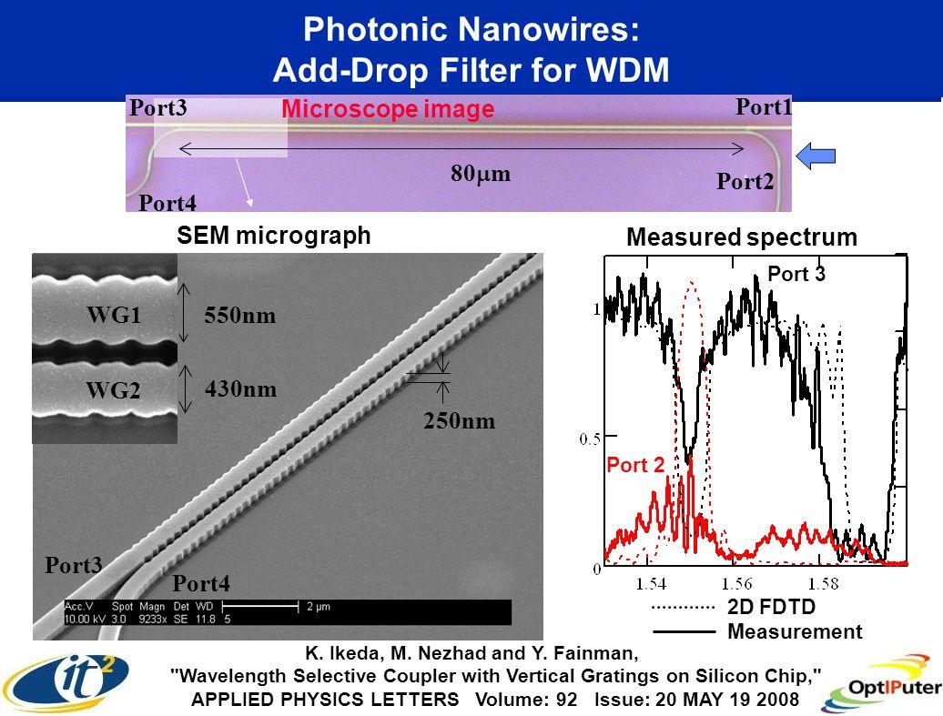 Photonic Nanowires: Add-Drop Filter for WDM Port3 Port4 WG1 WG2 550nm 430nm 250nm SEM micrograph Port2 Port1 Port4 80 m Port3 Port 2 Measured spectrum 2D FDTD Measurement K.