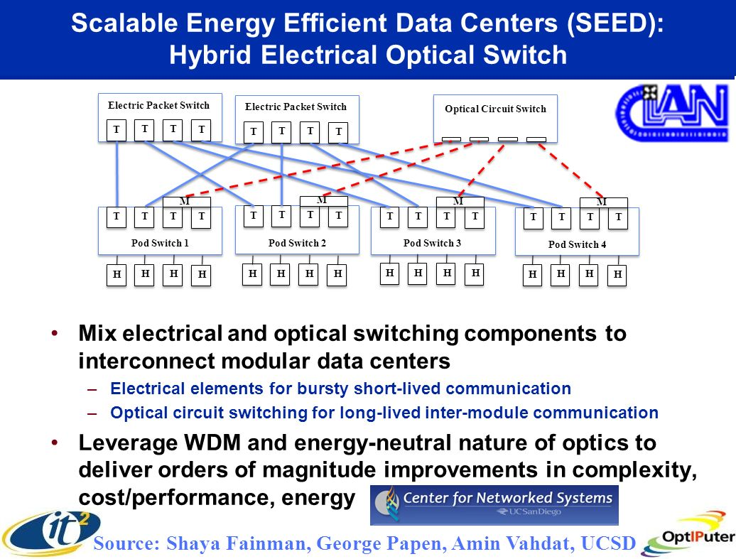 Scalable Energy Efficient Data Centers (SEED): Hybrid Electrical Optical Switch Mix electrical and optical switching components to interconnect modular data centers –Electrical elements for bursty short-lived communication –Optical circuit switching for long-lived inter-module communication Leverage WDM and energy-neutral nature of optics to deliver orders of magnitude improvements in complexity, cost/performance, energy Source: Shaya Fainman, George Papen, Amin Vahdat, UCSD T TT T T TT TT TT T T T T T T T T T T TT T M M M M Electric Packet Switch Optical Circuit Switch Pod Switch 1Pod Switch 2Pod Switch 3 Pod Switch 4 H H H H H H H H H H H H H H H H