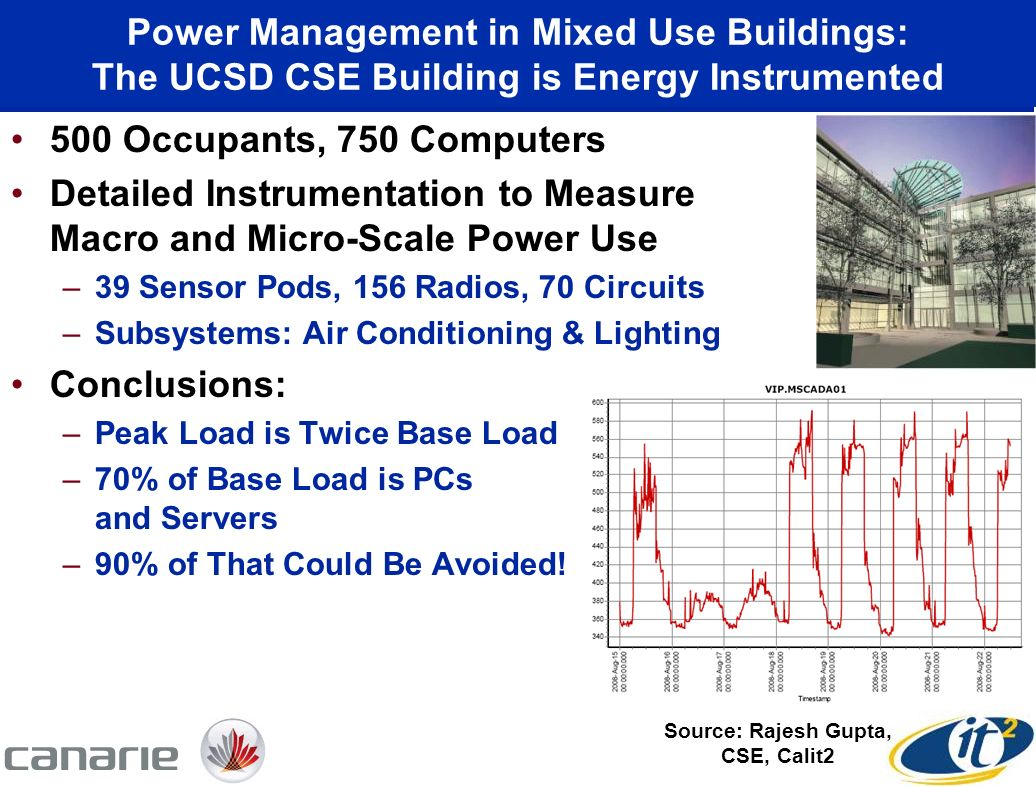 Power Management in Mixed Use Buildings: The UCSD CSE Building is Energy Instrumented 500 Occupants, 750 Computers Detailed Instrumentation to Measure Macro and Micro-Scale Power Use –39 Sensor Pods, 156 Radios, 70 Circuits –Subsystems: Air Conditioning & Lighting Conclusions: –Peak Load is Twice Base Load –70% of Base Load is PCs and Servers –90% of That Could Be Avoided.