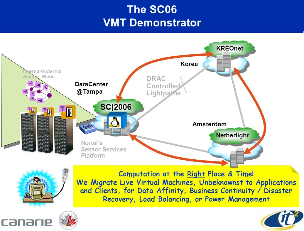 The SC06 VMT Demonstrator Computation at the Right Place & Time.