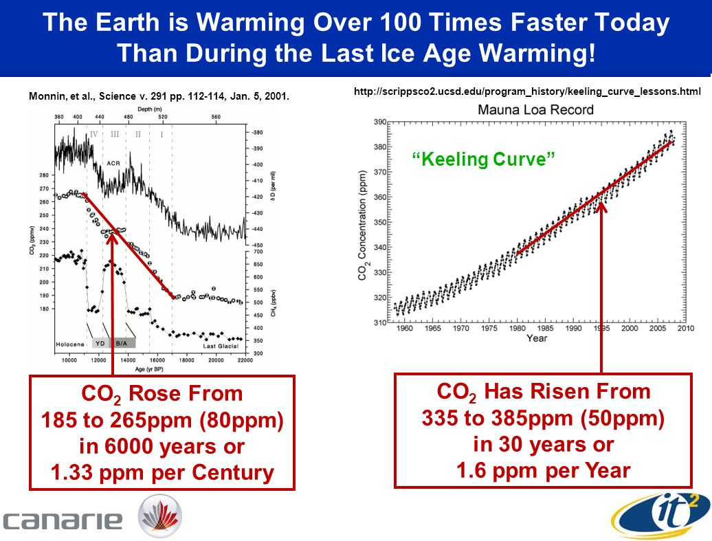 The Earth is Warming Over 100 Times Faster Today Than During the Last Ice Age Warming.