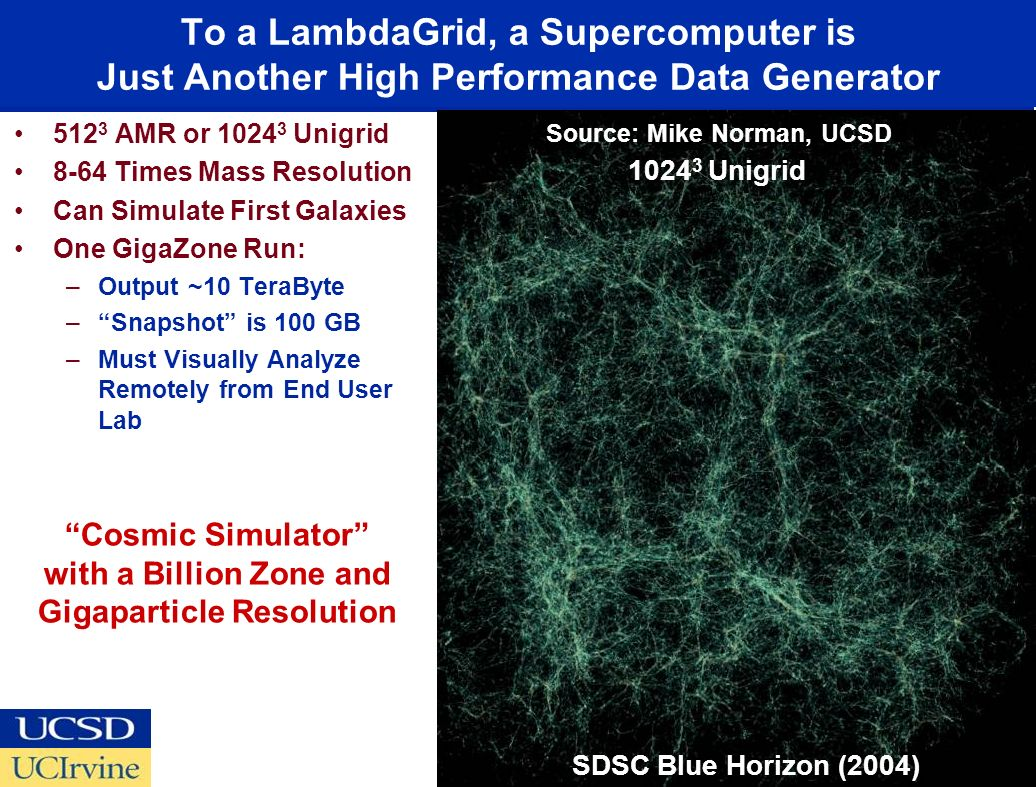 To a LambdaGrid, a Supercomputer is Just Another High Performance Data Generator 512 3 AMR or 1024 3 Unigrid 8-64 Times Mass Resolution Can Simulate First Galaxies One GigaZone Run: –Output ~10 TeraByte –Snapshot is 100 GB –Must Visually Analyze Remotely from End User Lab Source: Mike Norman, UCSD SDSC Blue Horizon (2004) 1024 3 Unigrid Cosmic Simulator with a Billion Zone and Gigaparticle Resolution