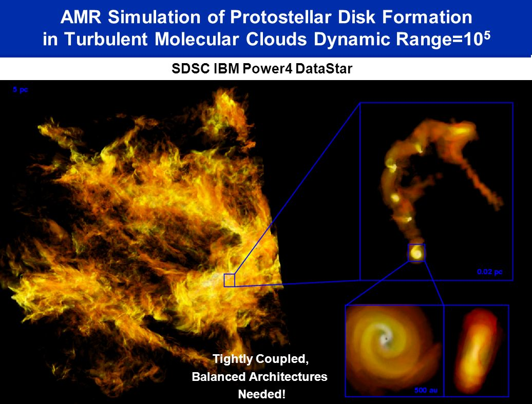 Kritsuk, Padoan & Norman (in prep) SDSC IBM Power4 DataStar AMR Simulation of Protostellar Disk Formation in Turbulent Molecular Clouds Dynamic Range=10 5 Tightly Coupled, Balanced Architectures Needed!