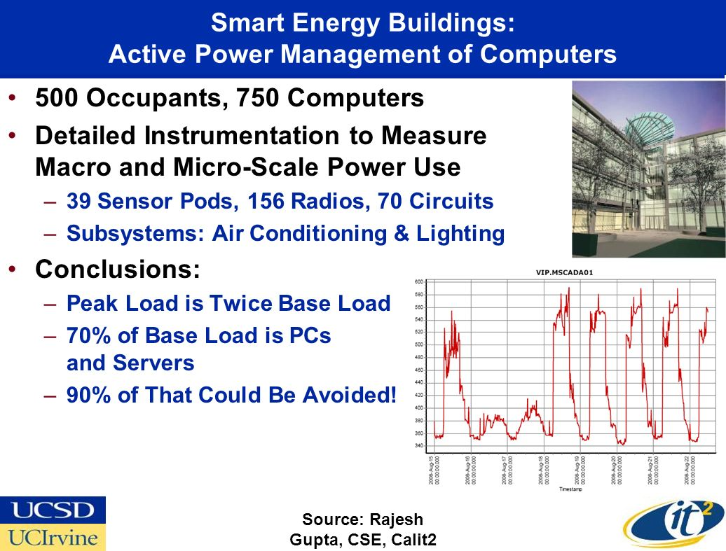 Smart Energy Buildings: Active Power Management of Computers 500 Occupants, 750 Computers Detailed Instrumentation to Measure Macro and Micro-Scale Po