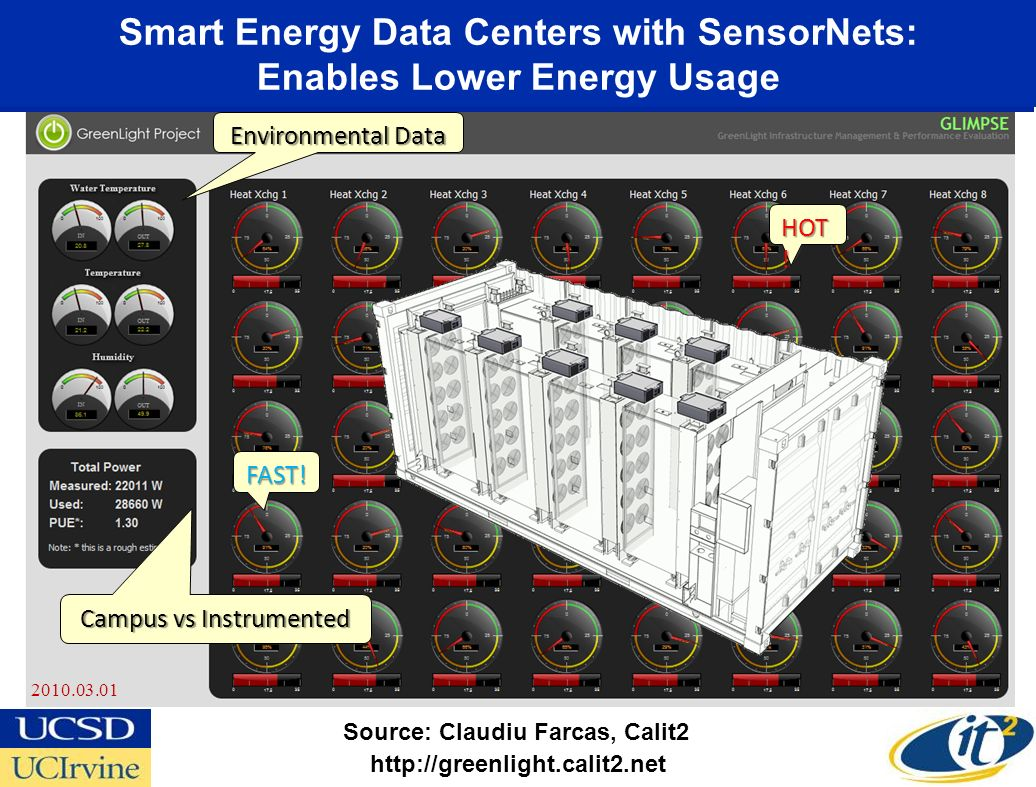 Smart Energy Data Centers with SensorNets: Enables Lower Energy Usage 2010.03.01 http://greenlight.calit2.net HOT ! FAST! Environmental Data Campus vs