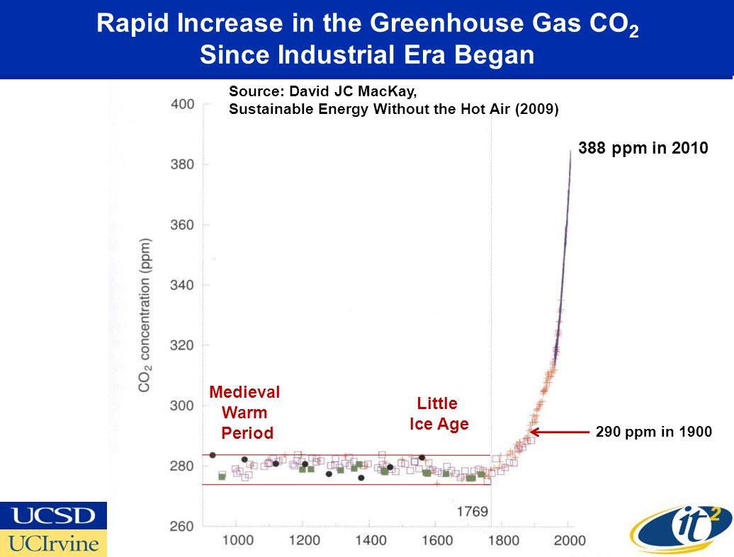 Rapid Increase in the Greenhouse Gas CO 2 Since Industrial Era Began Little Ice Age Medieval Warm Period 388 ppm in 2010 Source: David JC MacKay, Sustainable Energy Without the Hot Air (2009) 290 ppm in 1900