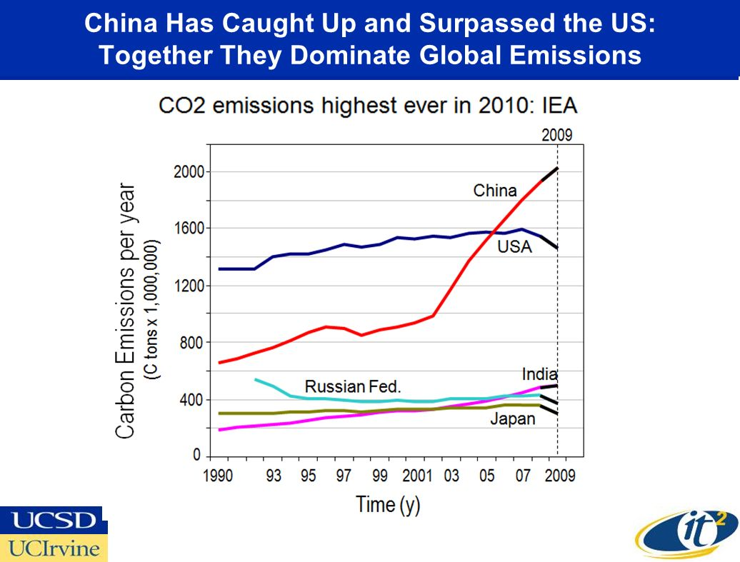 China Has Caught Up and Surpassed the US: Together They Dominate Global Emissions
