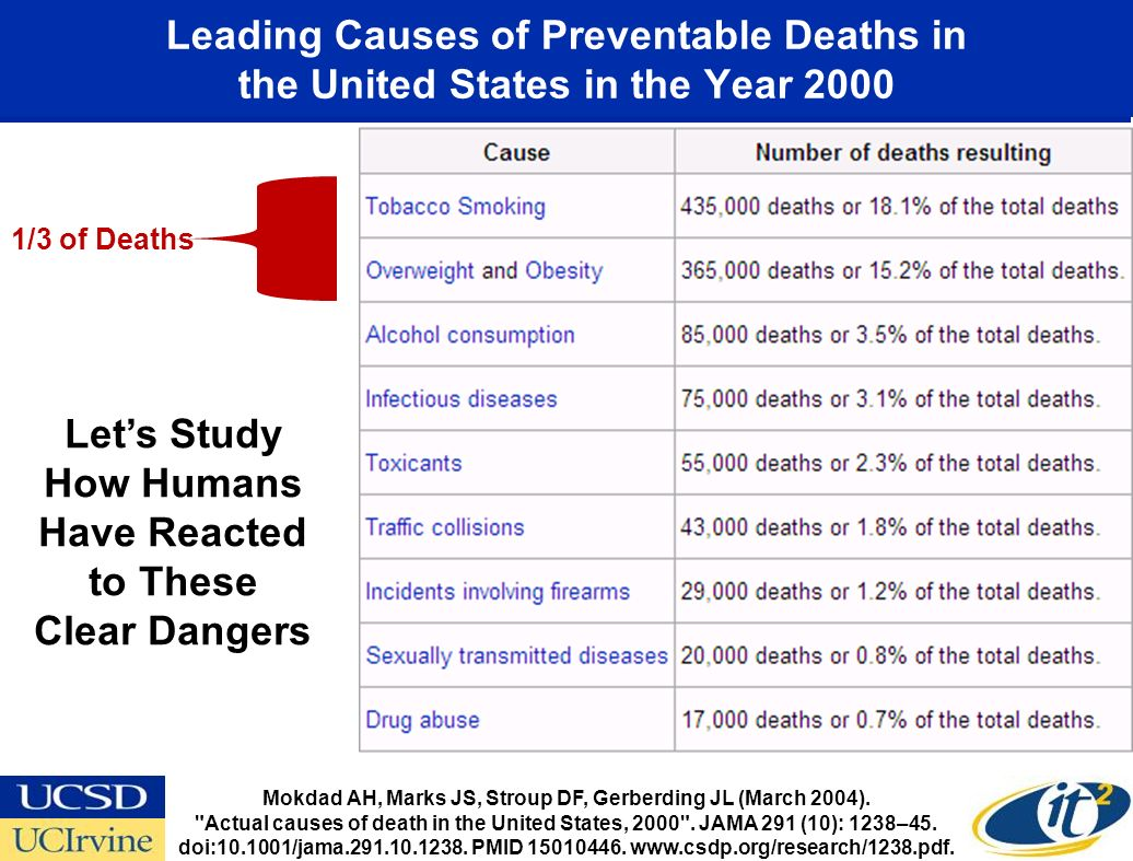 Leading Causes of Preventable Deaths in the United States in the Year 2000 Mokdad AH, Marks JS, Stroup DF, Gerberding JL (March 2004).