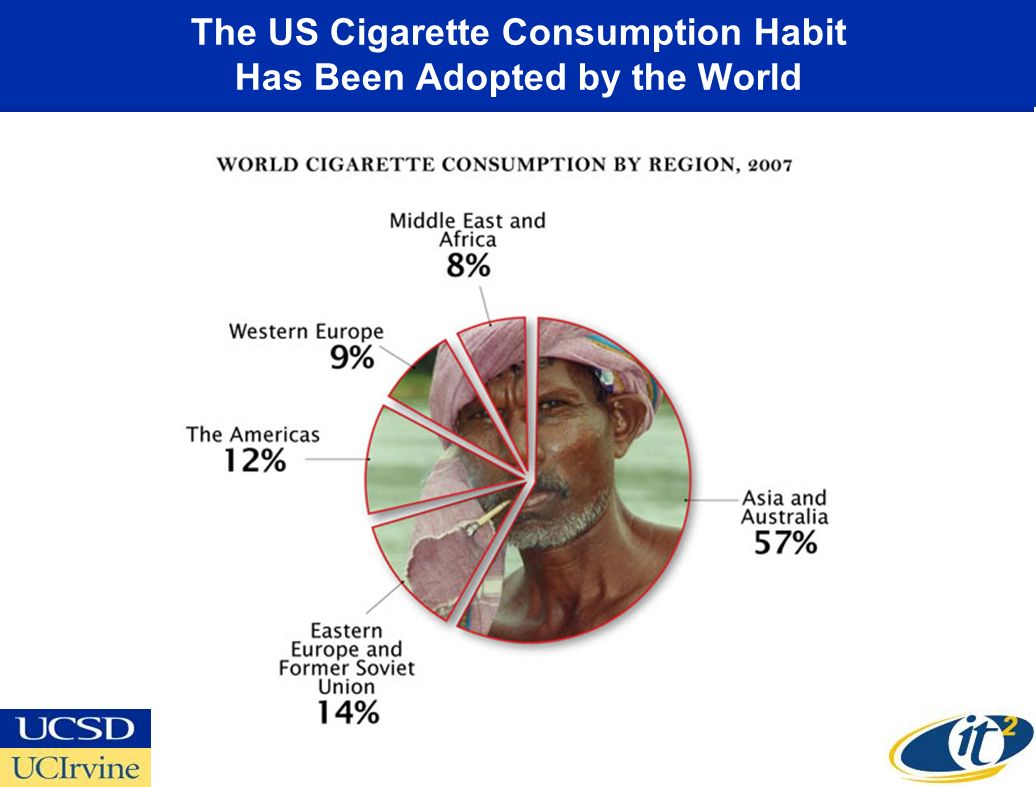 The US Cigarette Consumption Habit Has Been Adopted by the World