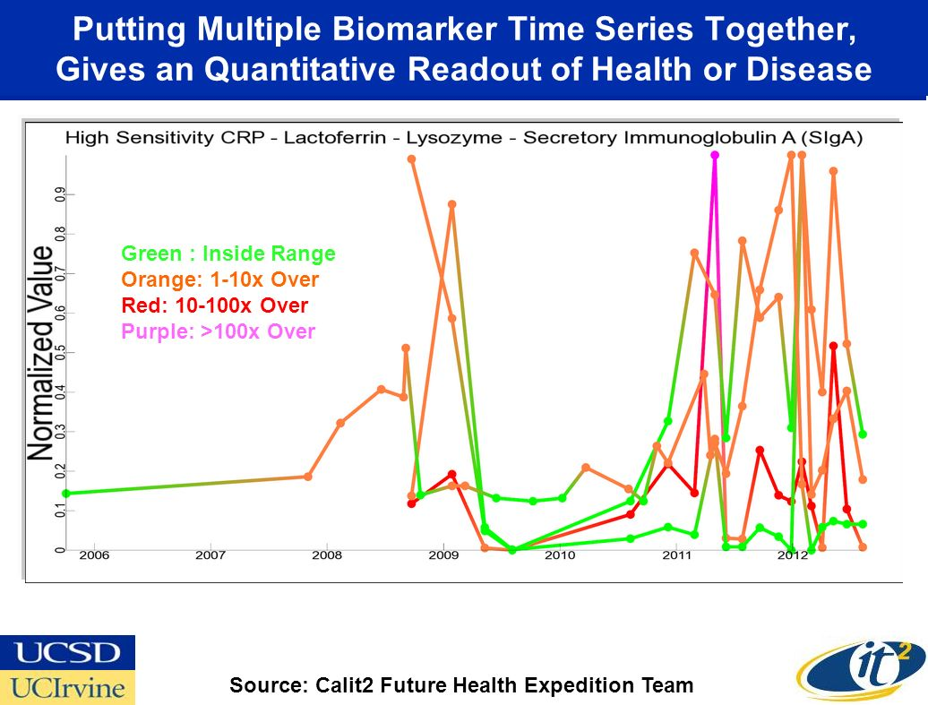 Putting Multiple Biomarker Time Series Together, Gives an Quantitative Readout of Health or Disease Green : Inside Range Orange: 1-10x Over Red: 10-100x Over Purple: >100x Over Source: Calit2 Future Health Expedition Team