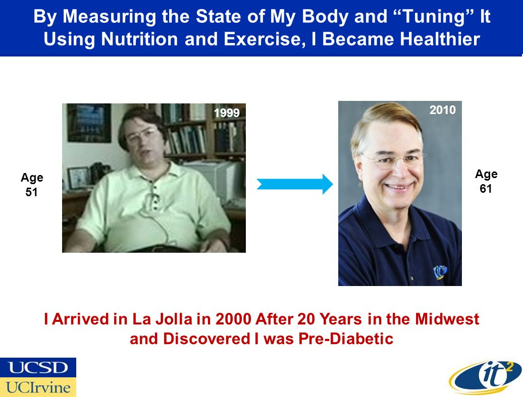 By Measuring the State of My Body and Tuning It Using Nutrition and Exercise, I Became Healthier 2000 I Arrived in La Jolla in 2000 After 20 Years in the Midwest and Discovered I was Pre-Diabetic Age 51 2010 Age 61 1999