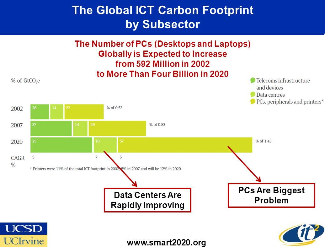 The Global ICT Carbon Footprint by Subsector   The Number of PCs (Desktops and Laptops) Globally is Expected to Increase from 592 Million in 2002 to More Than Four Billion in 2020 PCs Are Biggest Problem Data Centers Are Rapidly Improving