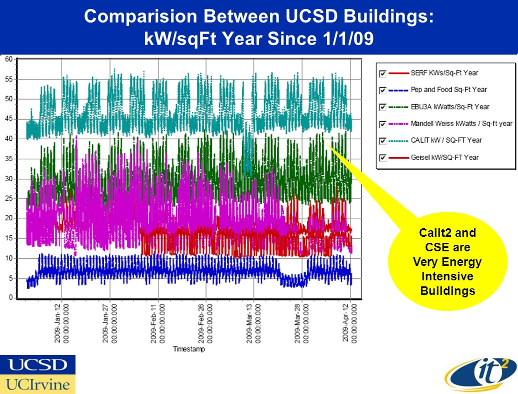 Comparision Between UCSD Buildings: kW/sqFt Year Since 1/1/09 Calit2 and CSE are Very Energy Intensive Buildings