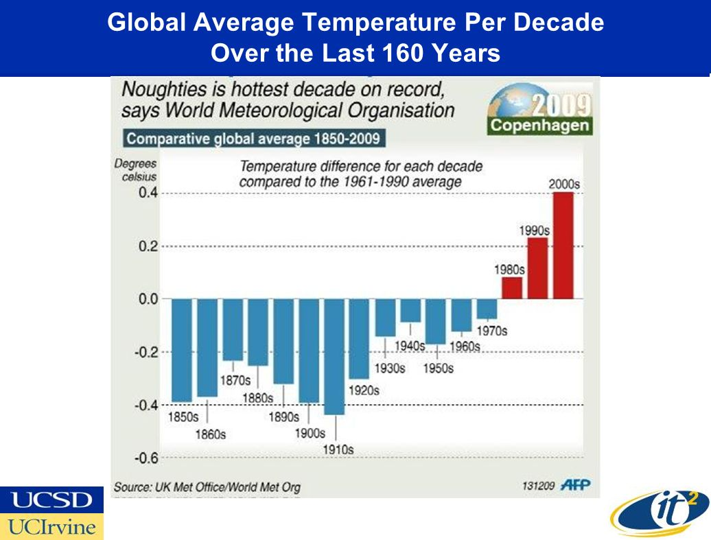Global Average Temperature Per Decade Over the Last 160 Years