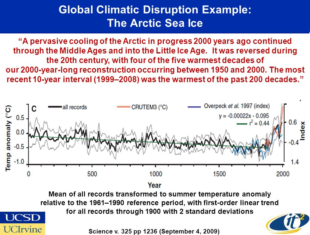 Global Climatic Disruption Example: The Arctic Sea Ice Mean of all records transformed to summer temperature anomaly relative to the 1961–1990 reference period, with first-order linear trend for all records through 1900 with 2 standard deviations A pervasive cooling of the Arctic in progress 2000 years ago continued through the Middle Ages and into the Little Ice Age.