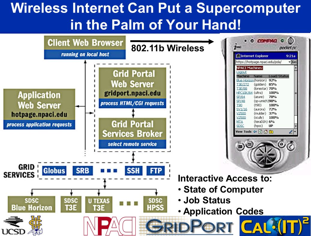 Wireless Internet Can Put a Supercomputer in the Palm of Your Hand! 802.11b Wireless Interactive Access to: State of Computer Job Status Application C