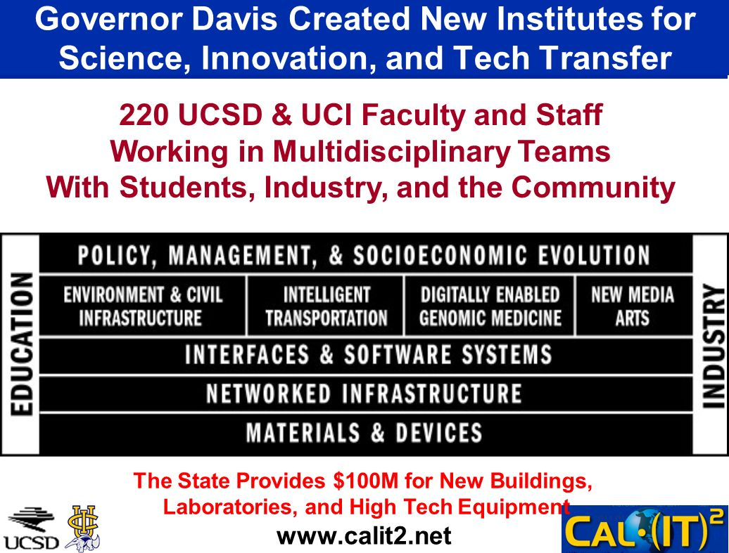 Governor Davis Created New Institutes for Science, Innovation, and Tech Transfer www.calit2.net 220 UCSD & UCI Faculty and Staff Working in Multidisci