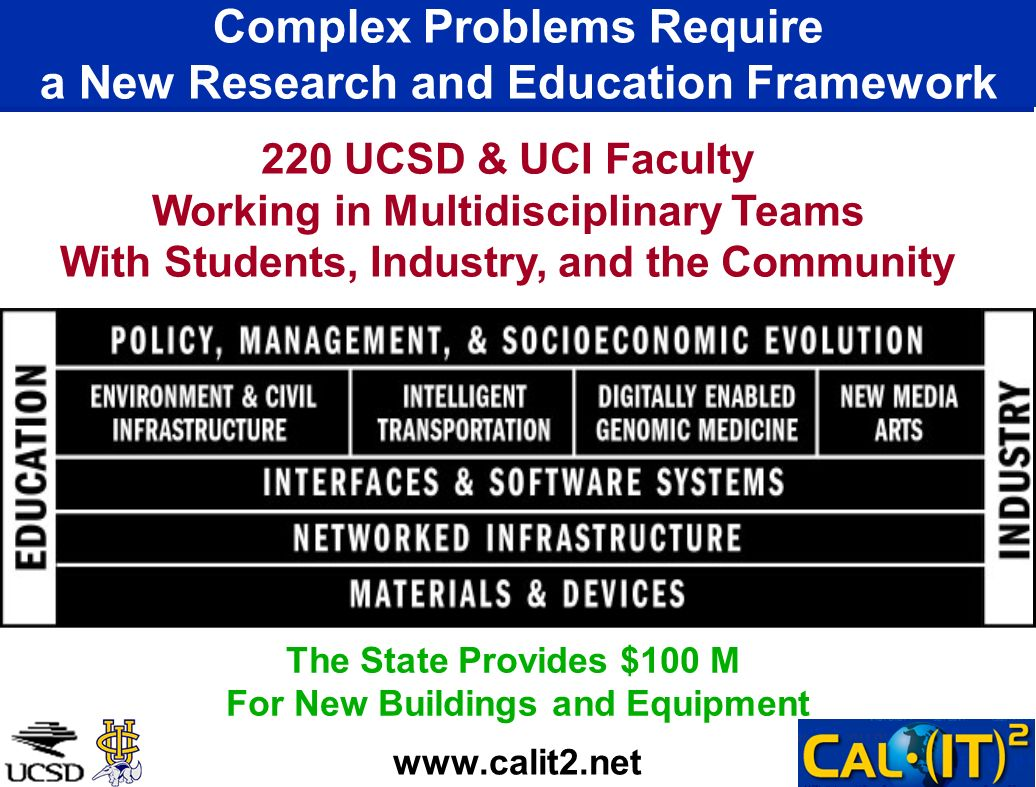 Complex Problems Require a New Research and Education Framework www.calit2.net 220 UCSD & UCI Faculty Working in Multidisciplinary Teams With Students, Industry, and the Community The State Provides $100 M For New Buildings and Equipment