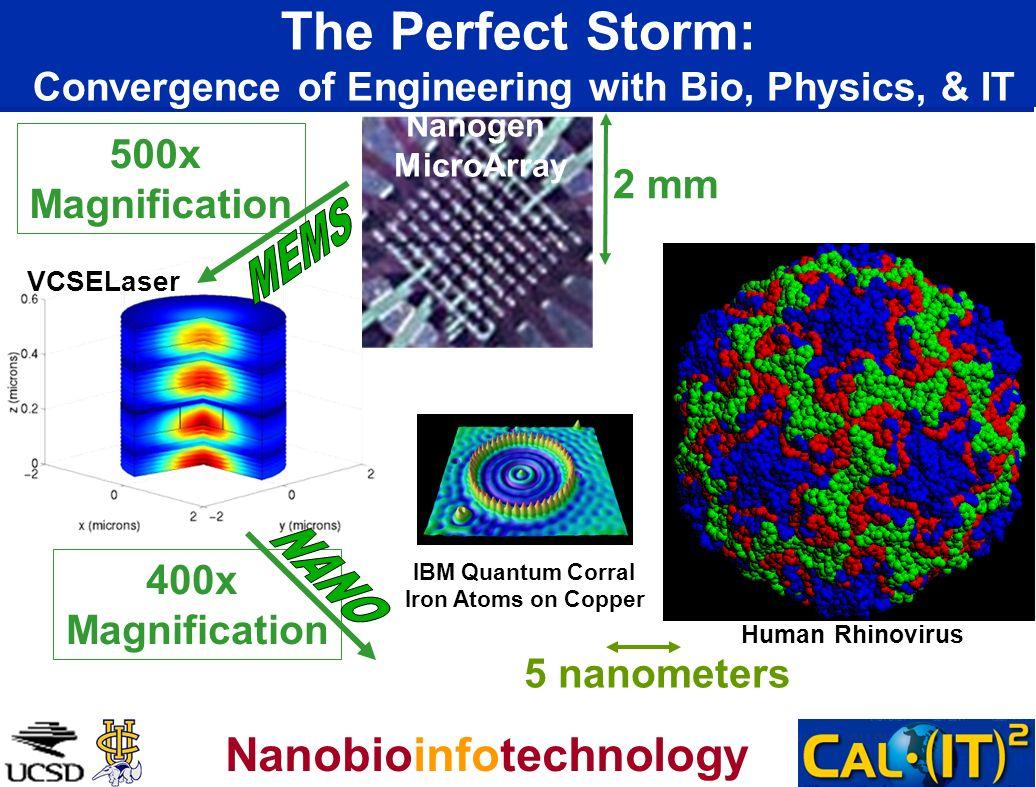 The Perfect Storm: Convergence of Engineering with Bio, Physics, & IT 5 nanometers Human Rhinovirus IBM Quantum Corral Iron Atoms on Copper VCSELaser