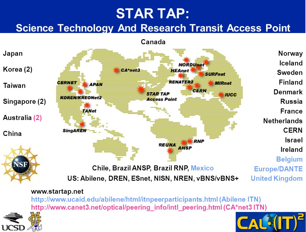 STAR TAP: Science Technology And Research Transit Access Point Japan Korea (2) Taiwan Singapore (2) Australia (2) China Norway Iceland Sweden Finland