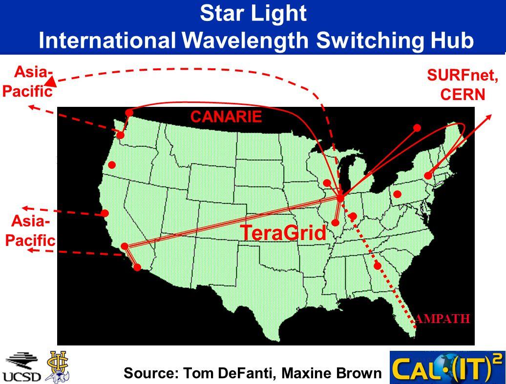 Star Light International Wavelength Switching Hub Seattle Portland Caltech SDSC NYC SURFnet, CERN CANARIE Asia- Pacific AMPATH TeraGrid *ANL, UIC, NU,