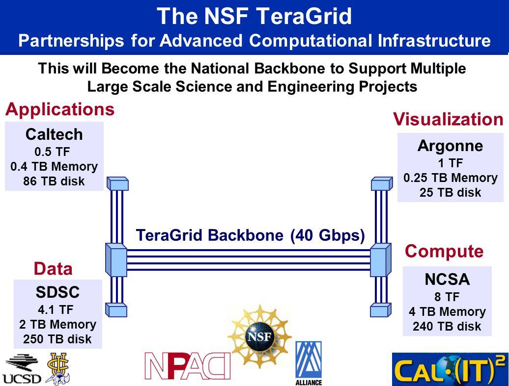 The NSF TeraGrid Partnerships for Advanced Computational Infrastructure NCSA 8 TF 4 TB Memory 240 TB disk Caltech 0.5 TF 0.4 TB Memory 86 TB disk Argo