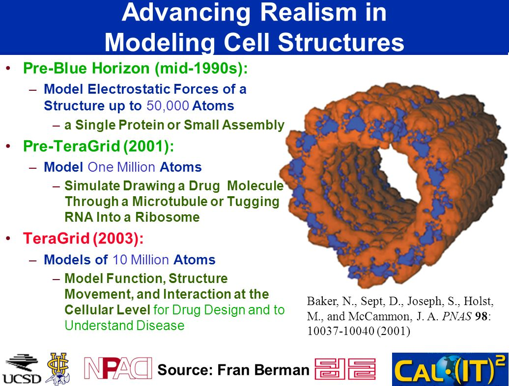 Pre-Blue Horizon (mid-1990s): –Model Electrostatic Forces of a Structure up to 50,000 Atoms –a Single Protein or Small Assembly Pre-TeraGrid (2001): –