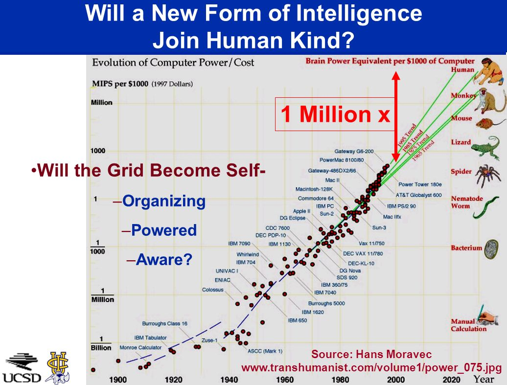 Will a New Form of Intelligence Join Human Kind? 1 Million x Source: Hans Moravec www.transhumanist.com/volume1/power_075.jpg Will the Grid Become Sel