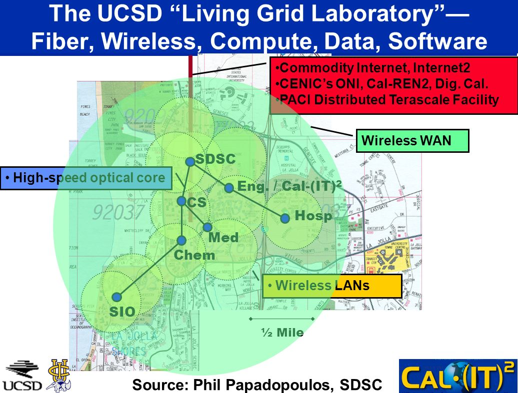 ½ Mile Commodity Internet, Internet2 CENICs ONI, Cal-REN2, Dig. Cal. PACI Distributed Terascale Facility Wireless LANs The UCSD Living Grid Laboratory