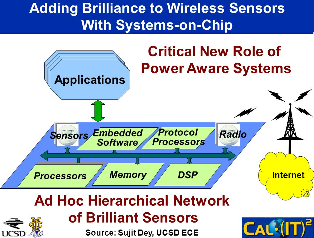 Adding Brilliance to Wireless Sensors With Systems-on-Chip Memory Protocol Processors DSP Applications Sensors Source: Sujit Dey, UCSD ECE Embedded So